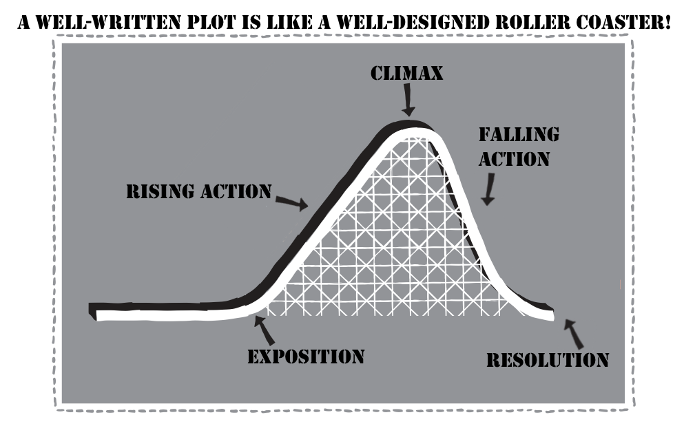how to understand the plot of a story
