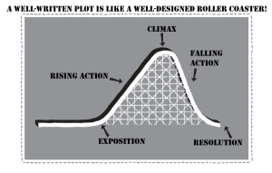 PlotRollerCoaster5Elements
